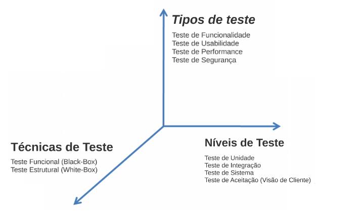 testes-tipos